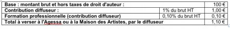 Note de droit d'auteur : contribution à acquitter par le diffuseur