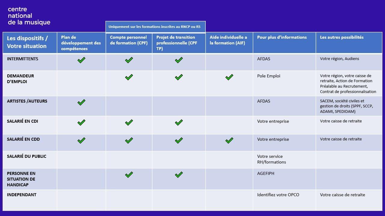 Financement de formations : tableau récapitulatif des OPCO en fonction de votre situation.